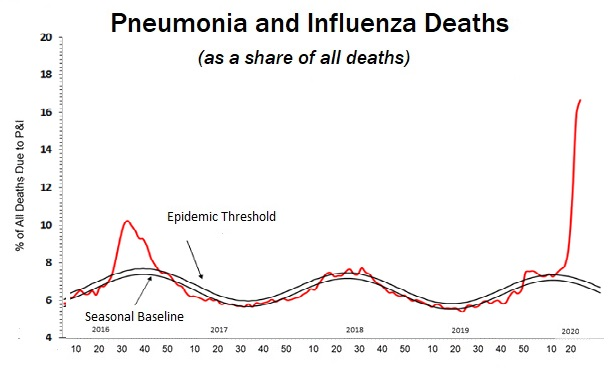 Pneumonia Deaths Spike, but 'Flu-Like Illness' Map Starts to Clear: CDC