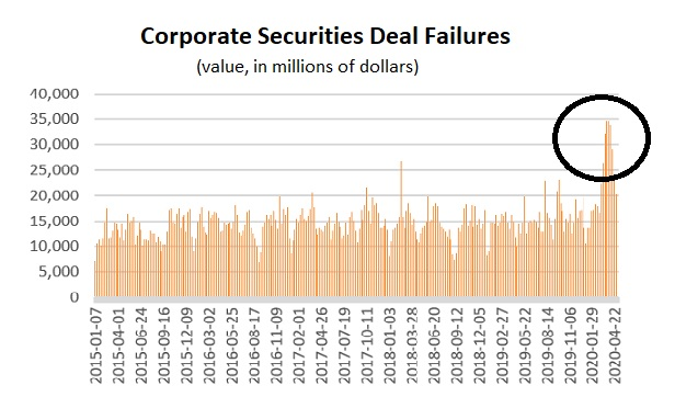 A chart showing that a lot of corporate securities deals were failing from about March 18 to April 15