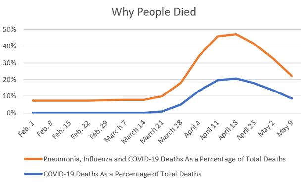 The New COVID-19 Death Snapshot