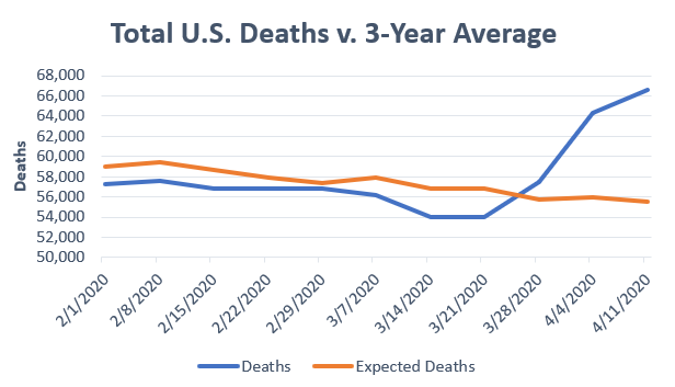 This chart, based on U.S. government data, shows that the total number of deaths was a little below average from Feb. 1 through March 28, then started to climb. (Credit: U.S. Centers for Disease Control and Prevention)