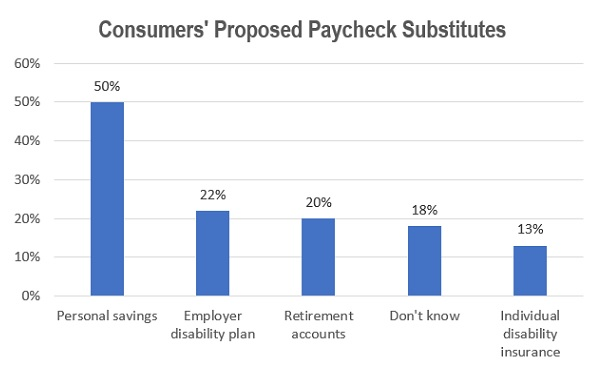 Consumers' Proposed Paycheck Substitutes