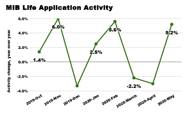 A line chart showing life application activity seesawing up and down since late 2019