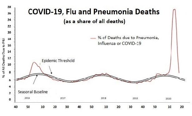 A line chart showing that the number of all deaths caused by COVID-19 and similar illnesses as a percentage of all deaths is just a little over the usual flu epidemic threshold.