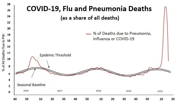A chart showing the number of deaths caused by COVID-19, and illnesses that look like COVID-19, as a percentage of all deaths soared to 4 times the regular epidemic threshold in April and stayed above the epidemic threshold throughout May.