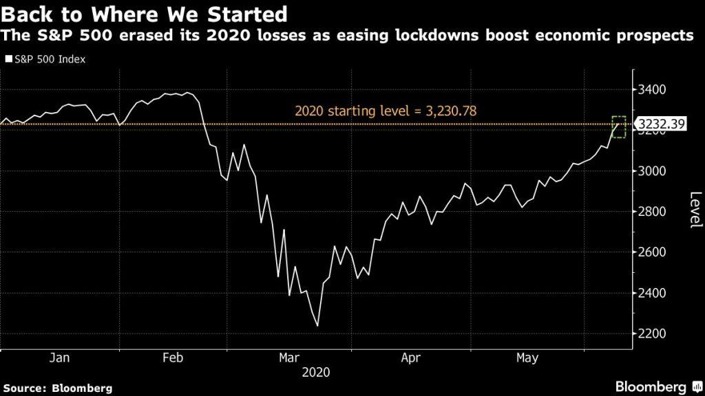 Chart: Bloomberg