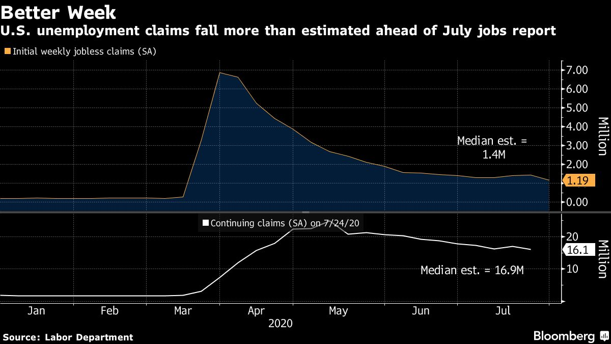 Bloomberg chart on unemployment claims