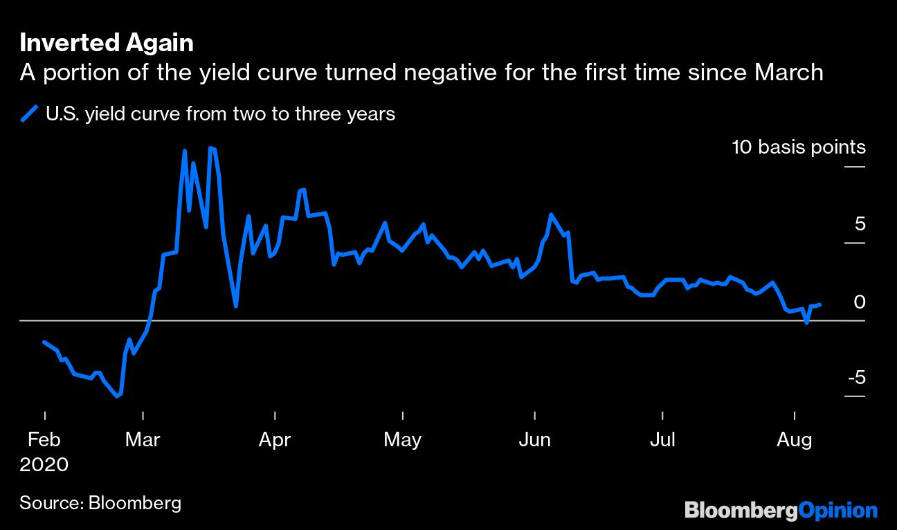 Chart of bone yields in early August from Bloomberg