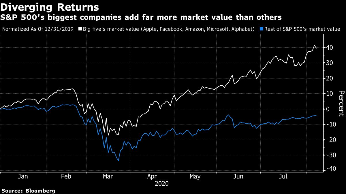Bloomberg chart on stock market as of Aug 8, 2020