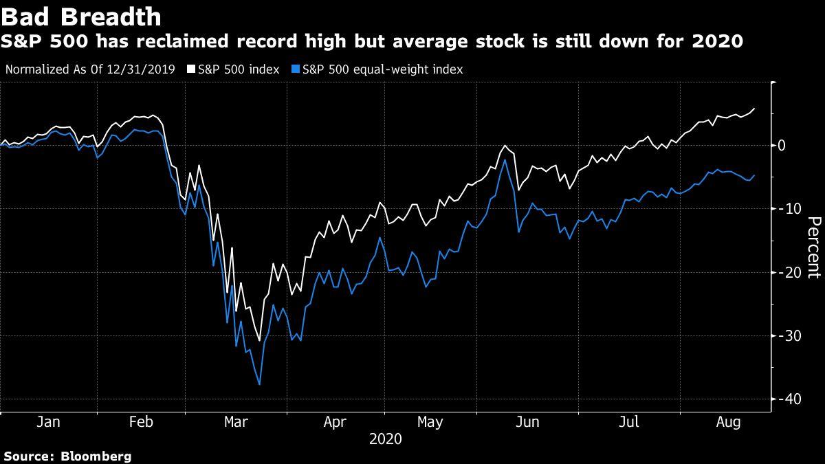 bloomberg market chart of stocks for Aug. 24, 2020