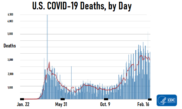 Third Wave of COVID-19 Continues to Ease