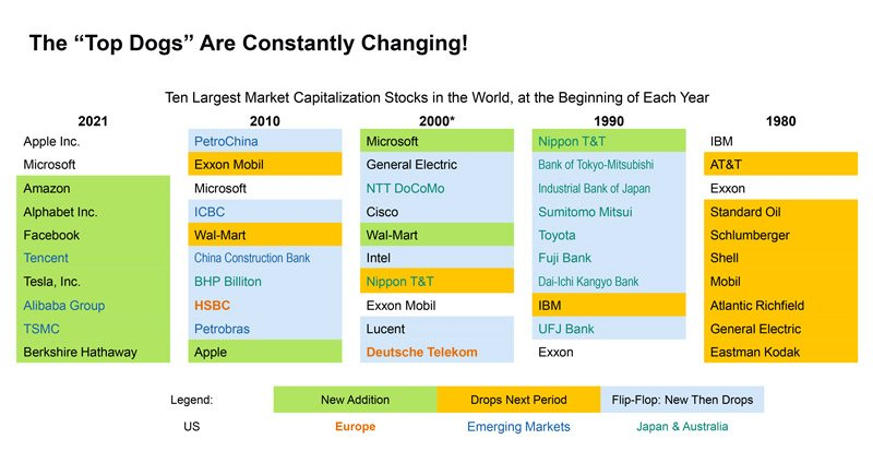The top 10 stocks are constantly changing