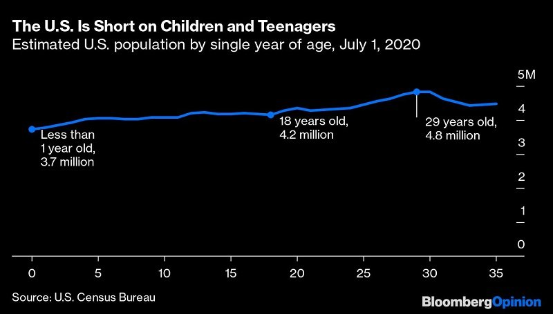 America lacks children and teens
