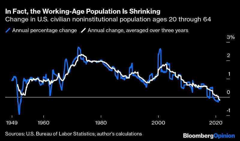 In fact, the working-age population is shrinking