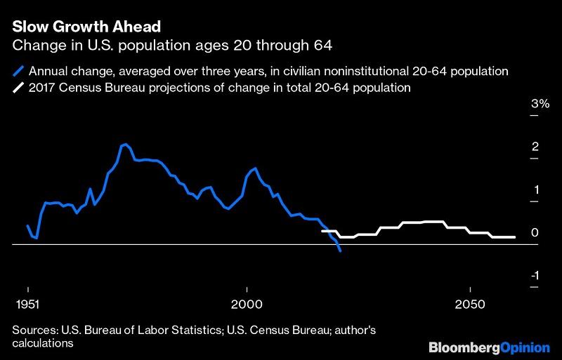 Slow growth ahead