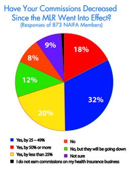 Agent Commission Chart from NAIFA Study, courtesy NAIFA