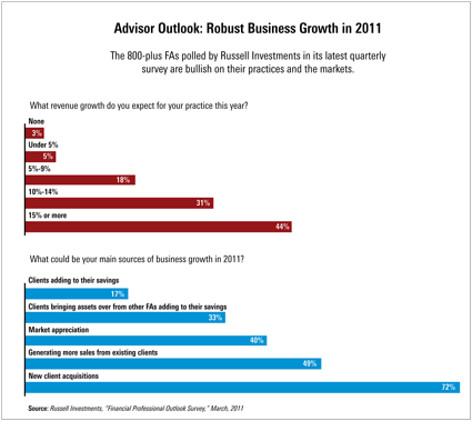 Advisor Outlook: Robust Business Growth in 2011