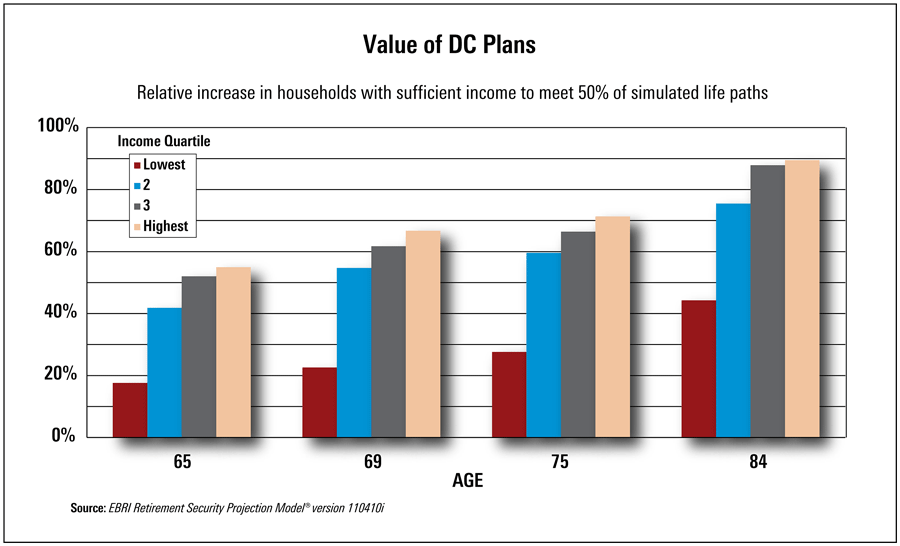 Value of DC Plans