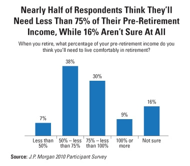 Nearly half of respondents think they'll need less than 75% of their pre-retirement income.