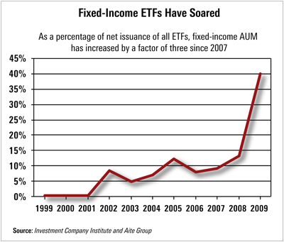 Fixed-Income ETFs Have Soared