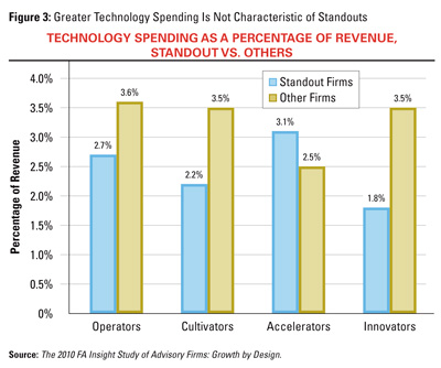 Technology Spending as a Percentage of Revenue