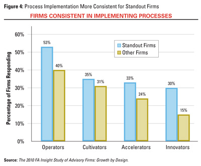Firms Consistent in Implementing Processes