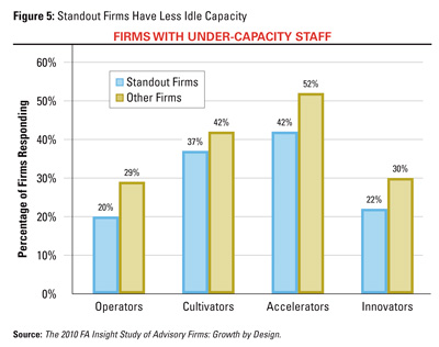 Firms with Under-Capacity Staff