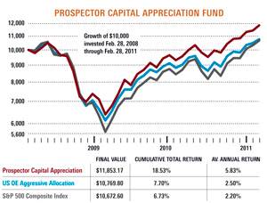 Prospector Capital Appreciation Fund
