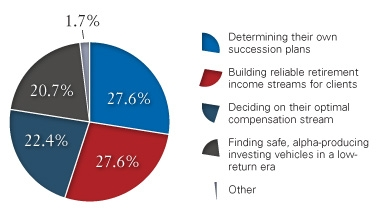 Broker-dealers' most challenging issues