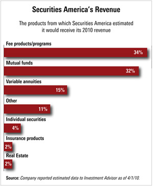Securities America's Revenue