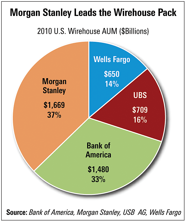 Morgan Stanley Leads the Wirehouse Pack