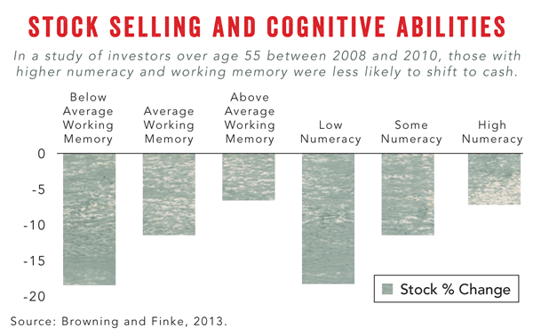 Stock Selling and Cognitive Abilities