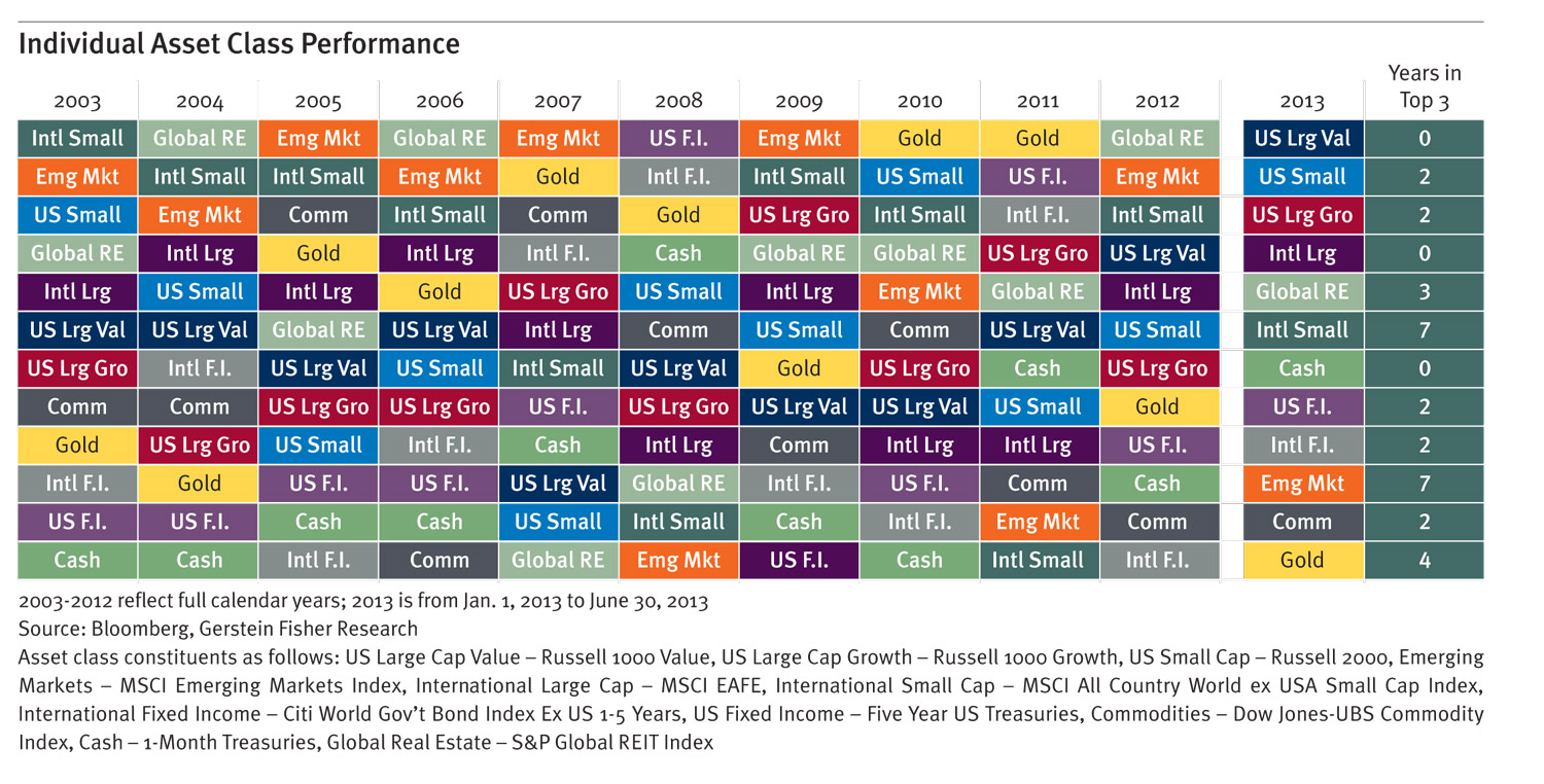 (Click to enlarge) Individual asset class performance. Source: Bloomberg, Gerstein Fisher Research.
