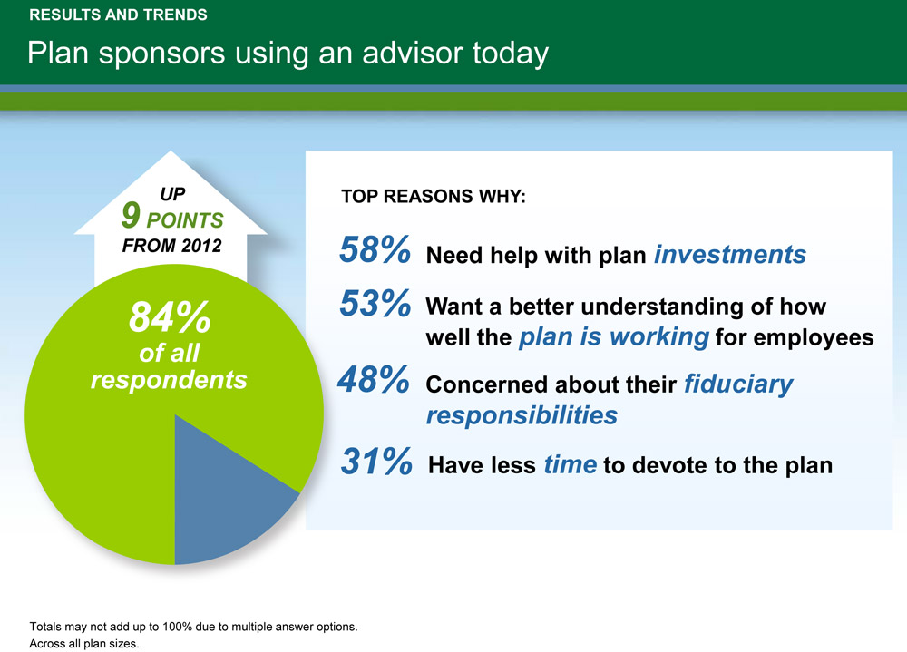 Source: Fidelity Financial Advisor Solutions 4th Plan Sponsor Attitudes Survey, March 2013