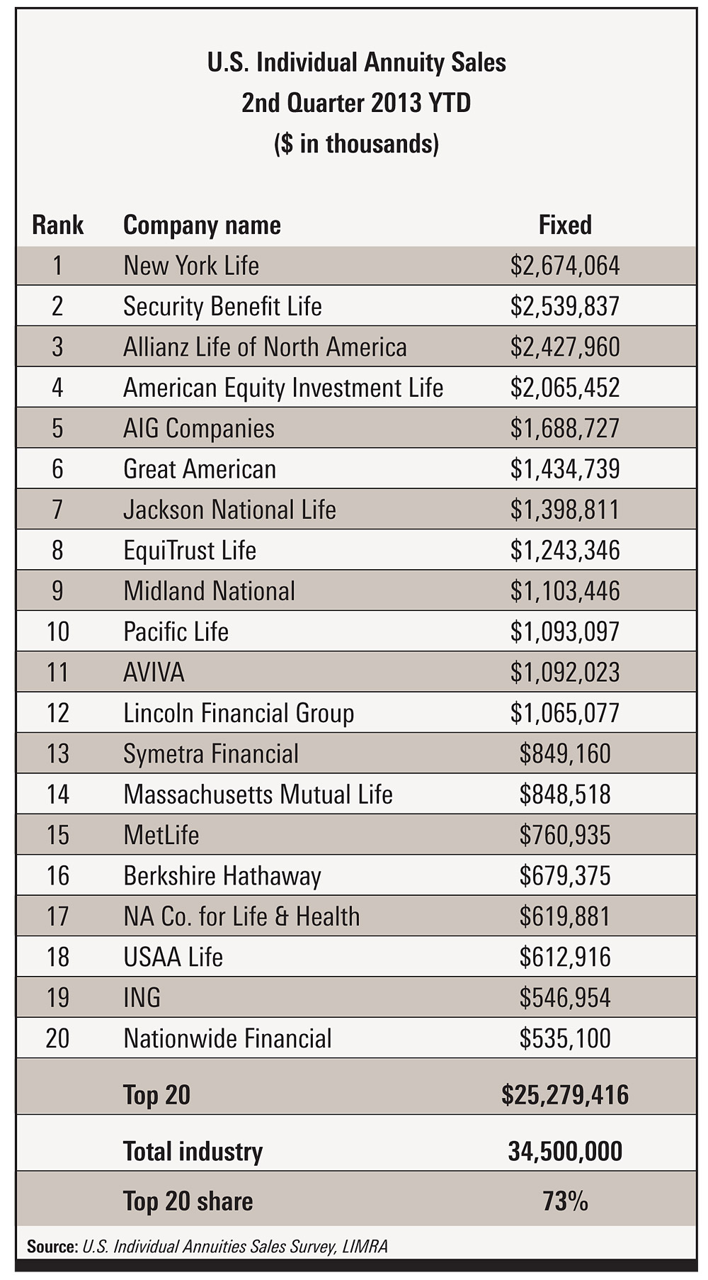 Top 20 companies for fixed annuity sales. Source: LIMRA