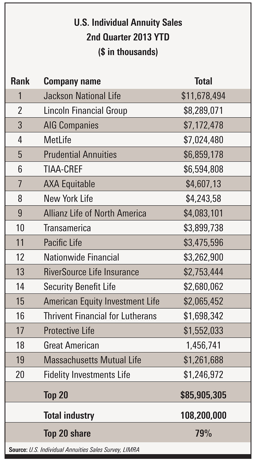 Top 20 companies for total annuity sales. Source: LIMRA