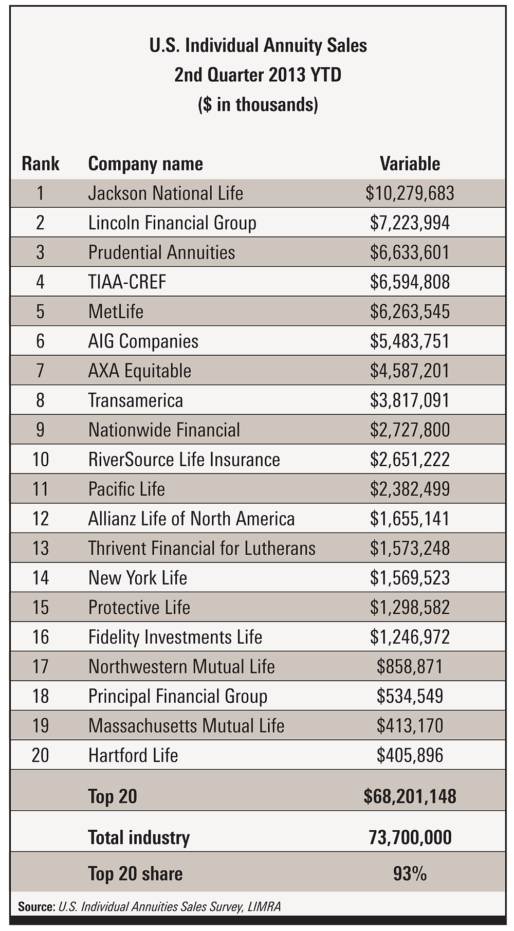 Top 20 companies for variable annuity sales. Source: LIMRA