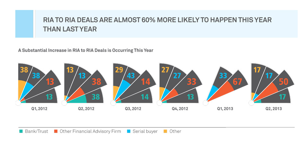 (click to enlarge) Pershing Advisor Solutions' midyear M&A update