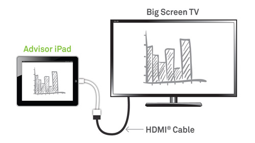 Connecting With an iPad: TV via HDMI Cable