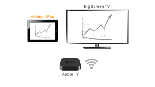 Connecting With an iPad: TV via Apple TV