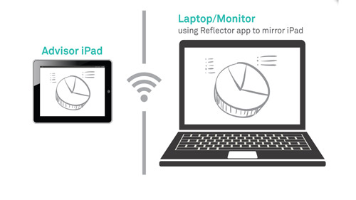 Connecting With an iPad: Monitor via Reflector, Remote