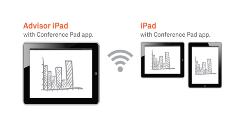 Connecting With an iPad: iPad With Conference Pad