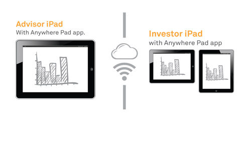 Connecting With an iPad: iPad With Anywhere Pad, Remote
