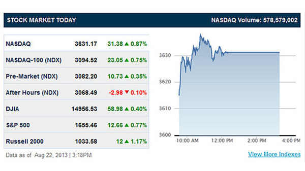 Nasdaq was still flatlined as of 3:18 p.m. (Screenshot from Nasdaq.com)