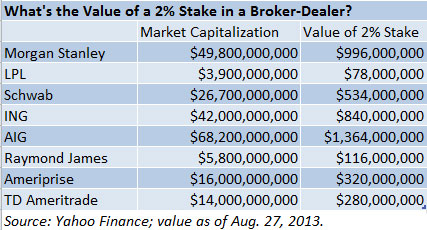 What's the Value of a 2% Stake in a Broker-Dealer?