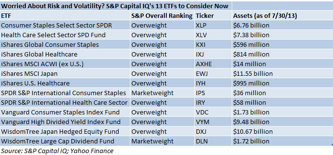 Worried About Risk and Volatility? S&P Capital IQ's 13 ETFs to Consider Now