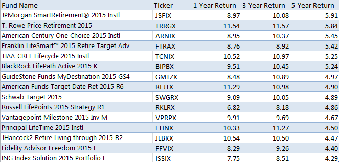 15 Best TDFs by 5-Year Returns