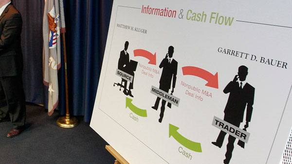 A diagram showing Bauer & Kluger charged in connection with an insider trading scheme (Photo: AP)