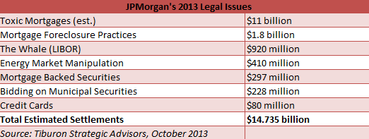 JPMorgan's legal woes. Source: Tiburon Strategic Advisors
