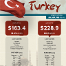 Turkey's Economic Landscape Filled With Hazards