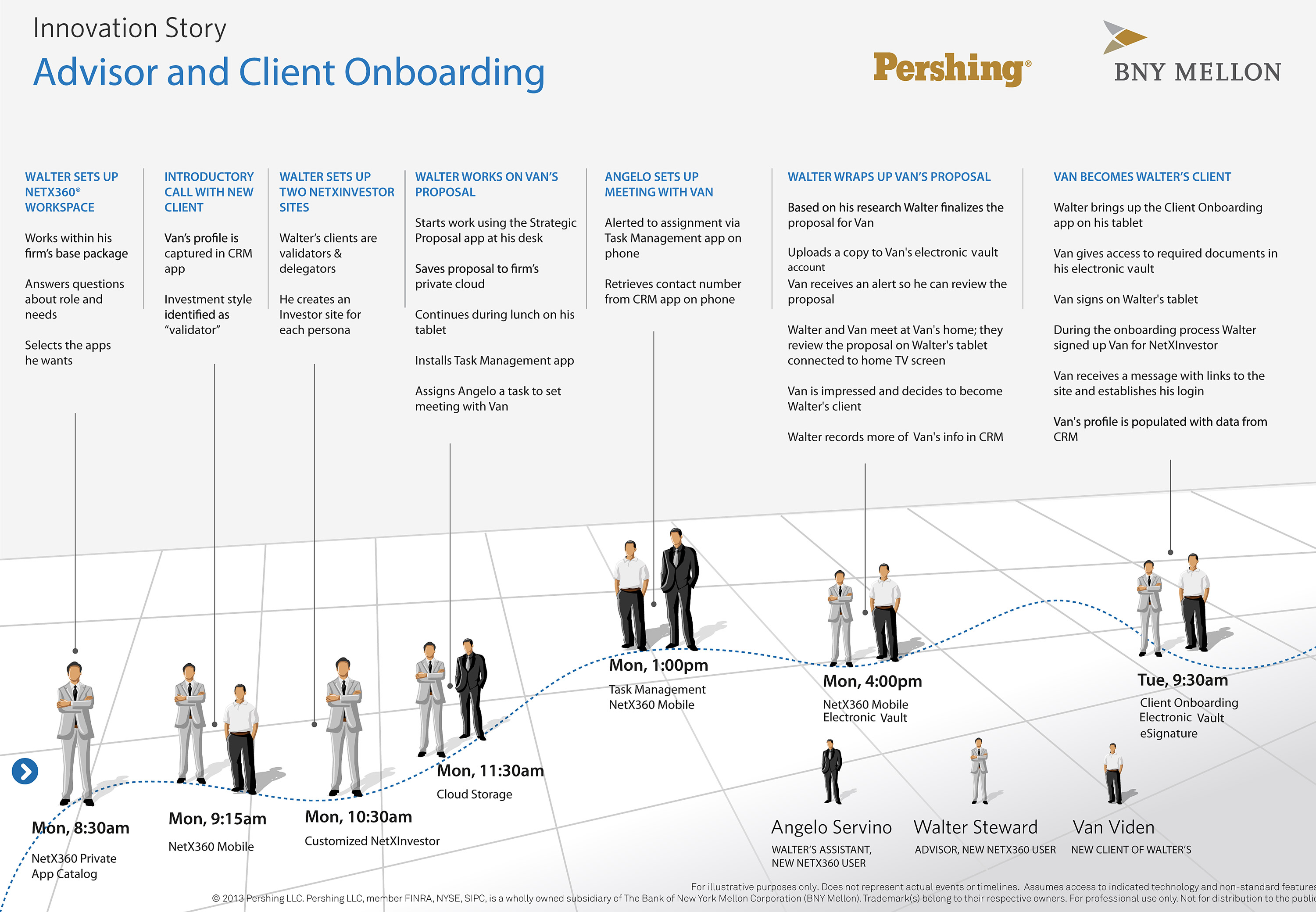 (click to enlarge) Pershing storyboard for the NetX360 user experience